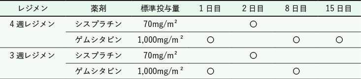 表 GC 療法のレジメン