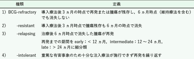 表3 Nieder のBCG-failure 分類
