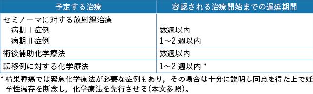 表5-2 妊孕性温存を希望する精巣腫瘍患者に容認される遅延期間