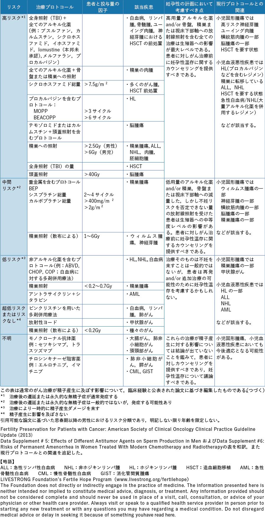 表6-2 小児がんに対する治療による性腺毒性のリスク分類(男性) ASCO 2013