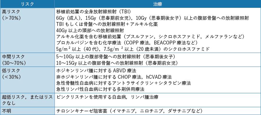 表7-1 造血器腫瘍に対する治療による性腺毒性のリスク分類(女性) ASCO 2013