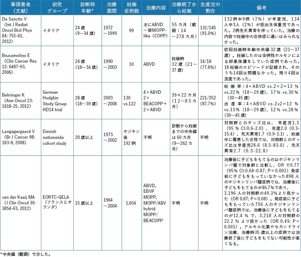 表7-3 ホジキンリンパ腫における妊娠・分娩に関する主な報告