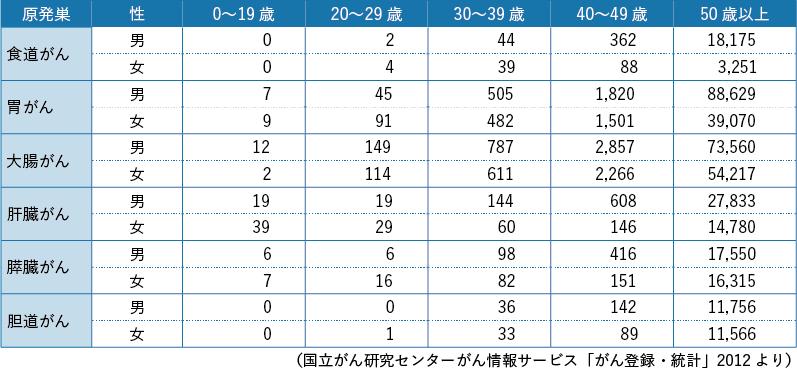 表10-1 消化器がんの年齢別罹患数