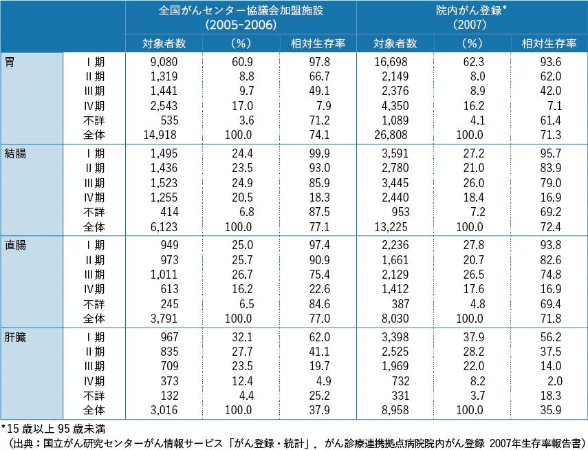 表10-2 全国がん(成人病)センター協議会加盟施設の5 年相対生存率との比較:15 歳以上95 歳未満