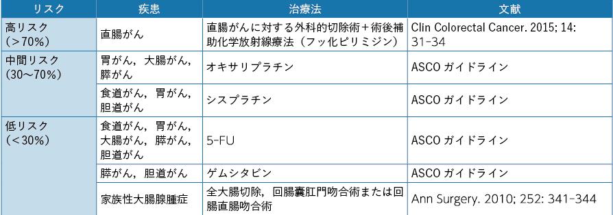 表10-3 消化器がんに対する治療による性腺毒性のリスク分類(女性)ASCO 2013