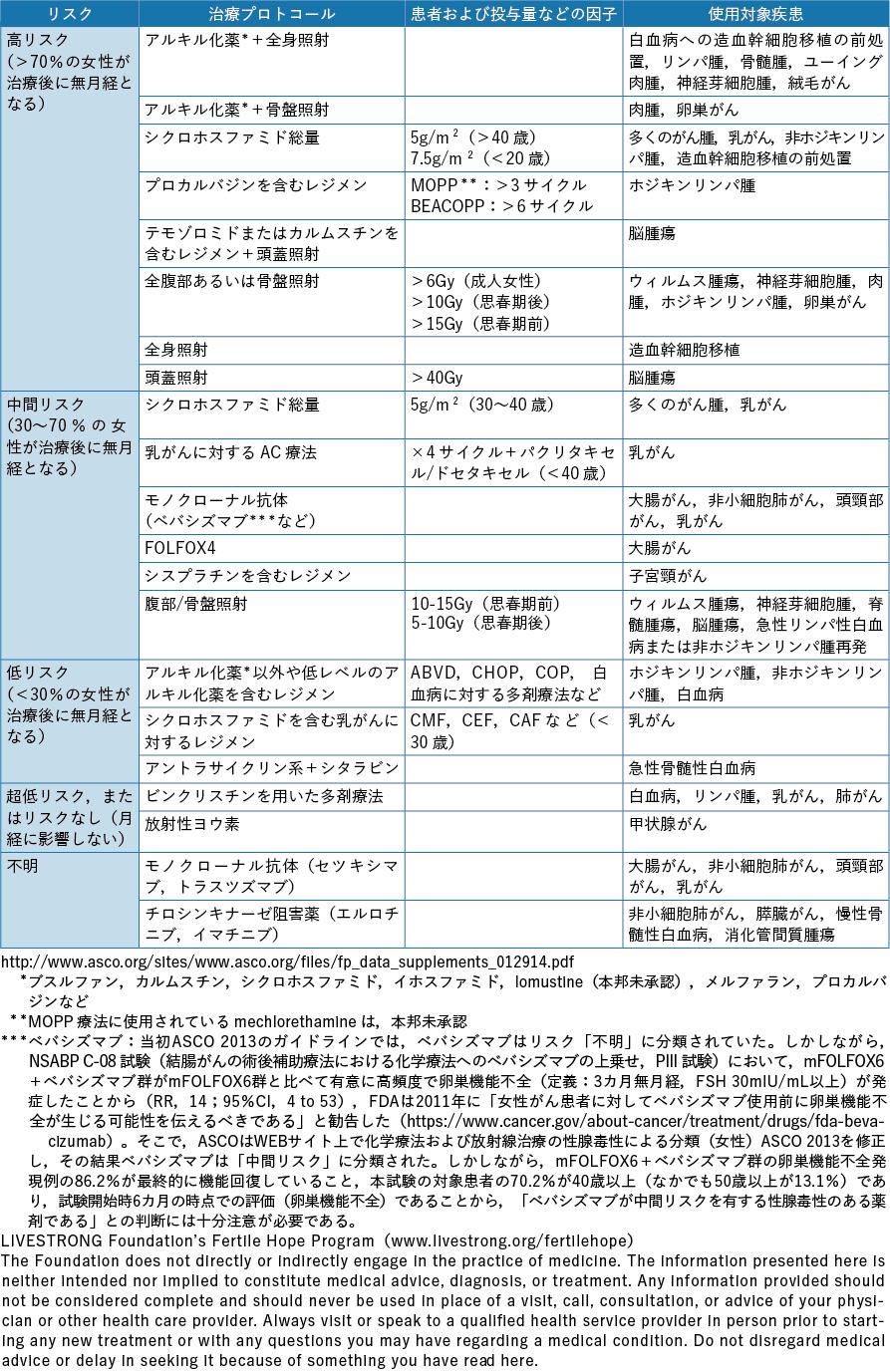 表2-1 化学療法および放射線治療による性腺毒性のリスク分類(女性)ASCO 2013