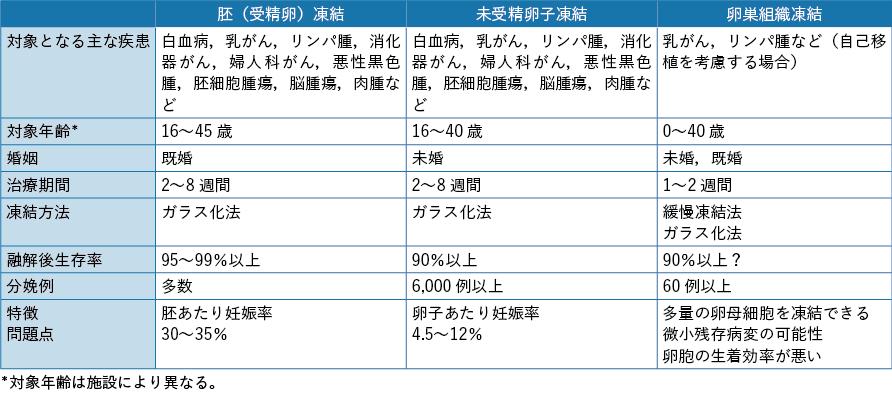 表2-3 女性がん患者の妊孕性温存法