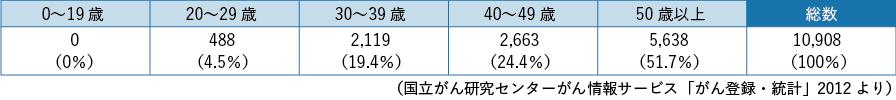 表3-1 子宮頸がんの年齢別罹患数