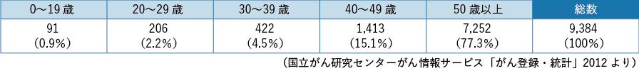 表3-3 卵巣がんの年齢別罹患数