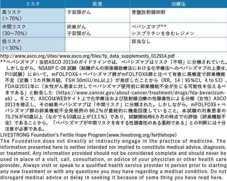 表3-4 婦人科がんに対する治療による性腺毒性のリスク分類ASCO 2013