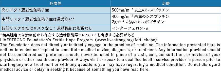 表5-1 泌尿器がんに対する治療による性腺毒性のリスク分類 ASCO 2013