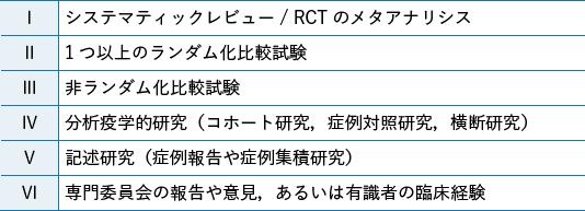 表1 エビデンスレベル分類(質の高いもの順)