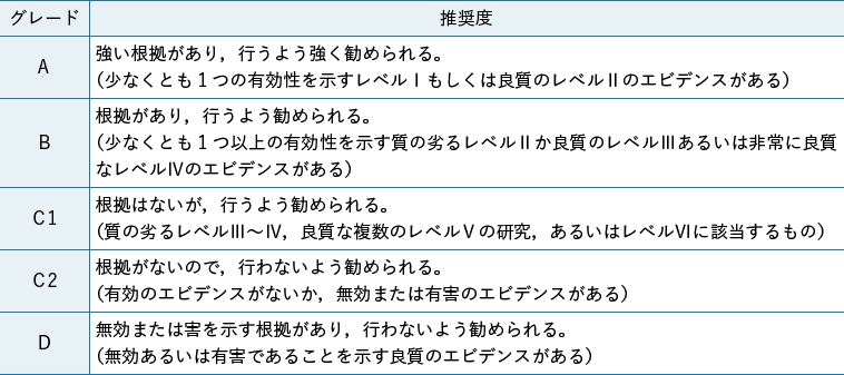 表2 推奨度